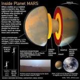 Oksigen Mars Yang Lebih Tinggi di bandingBumi
